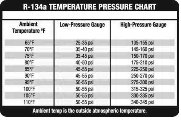Optimum pressure ranges