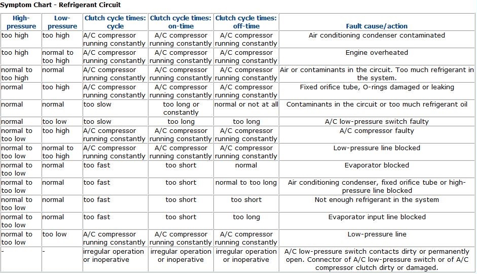Air conditioning troubleshooting chart
