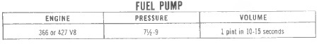 366 and 427 fuel pump chart