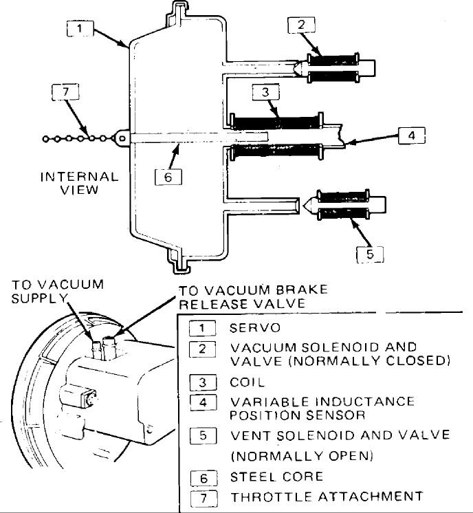 GM 1983- forward 'square body' truck cruise control